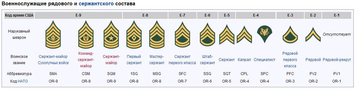 Подольской машинно-испытательной соотношение российских и американских воинских званий Рядом Цимлянское водохранилище