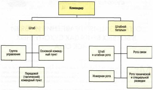 Организация управления легкой